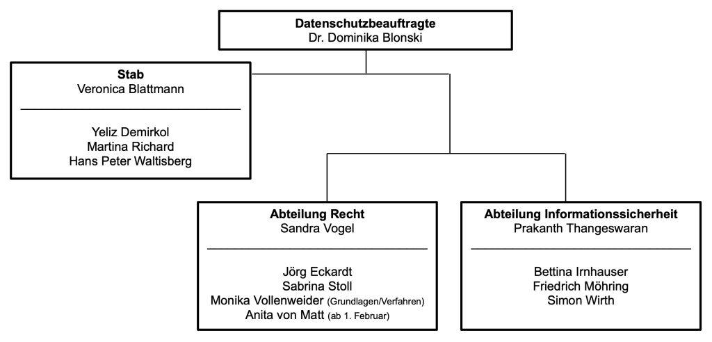 Organigramm der Datenschutzbeauftragten des Kantons Zürich